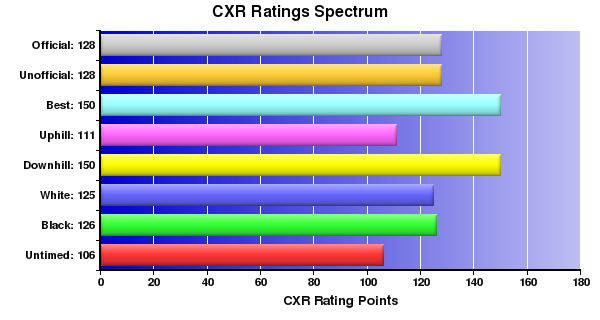 CXR Chess Ratings Spectrum Bar Chart for Player W Quigley