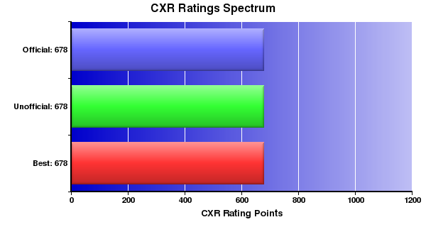 CXR Chess Ratings Spectrum Bar Chart for Player C Owens