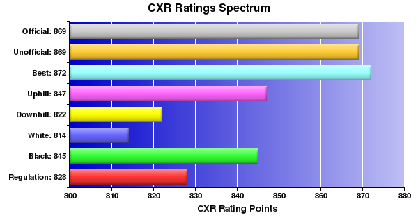 CXR Chess Ratings Spectrum Bar Chart for Player Thomas-III Taylor