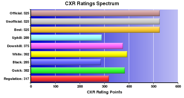 CXR Chess Ratings Spectrum Bar Chart for Player Brian Wilken