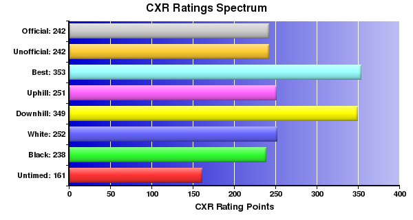 CXR Chess Ratings Spectrum Bar Chart for Player M Mayer-mcguire