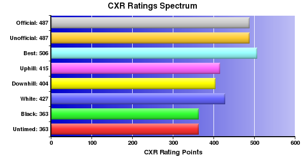 CXR Chess Ratings Spectrum Bar Chart for Player L Knox
