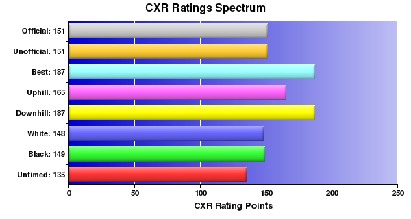 CXR Chess Ratings Spectrum Bar Chart for Player M Mcintyre
