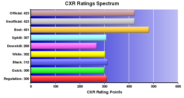 CXR Chess Ratings Spectrum Bar Chart for Player Olin Ferguson