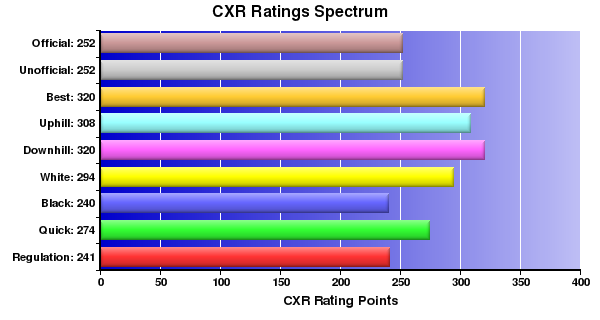 CXR Chess Ratings Spectrum Bar Chart for Player Gabriel Curtis