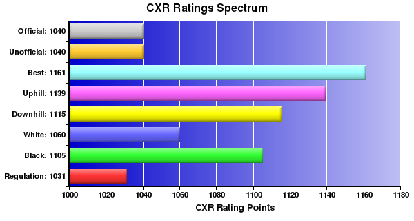 CXR Chess Ratings Spectrum Bar Chart for Player Austin Fisher