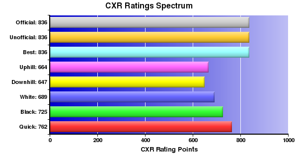 CXR Chess Ratings Spectrum Bar Chart for Player Kadin Mahmood