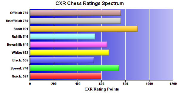 CXR Chess Ratings Spectrum Bar Chart for Player Kendra Fee