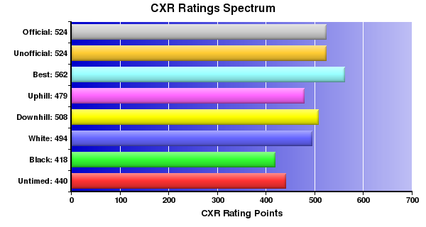 CXR Chess Ratings Spectrum Bar Chart for Player L Murray