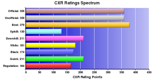 CXR Chess Ratings Spectrum Bar Chart for Player Ethan Calvert