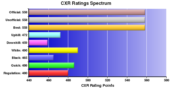 CXR Chess Ratings Spectrum Bar Chart for Player Nathan Means
