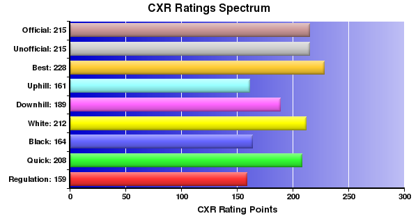 CXR Chess Ratings Spectrum Bar Chart for Player Zachary Means