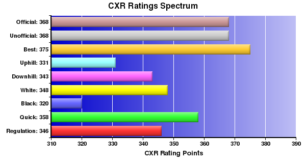 CXR Chess Ratings Spectrum Bar Chart for Player Tanvi Kelkar