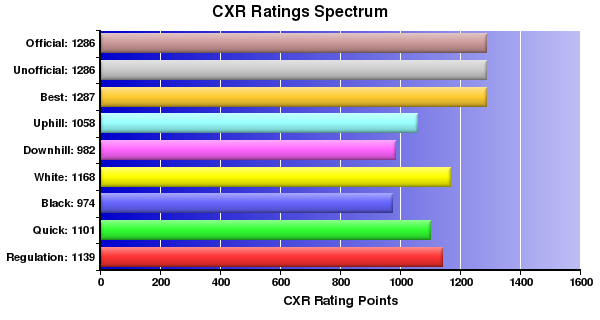 CXR Chess Ratings Spectrum Bar Chart for Player Kenneth Teel