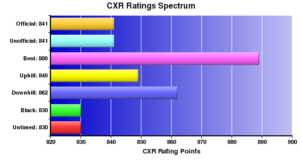 CXR Chess Ratings Spectrum Bar Chart for Player Zach S