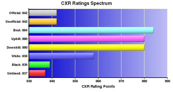 CXR Chess Ratings Spectrum Bar Chart for Player Landen L
