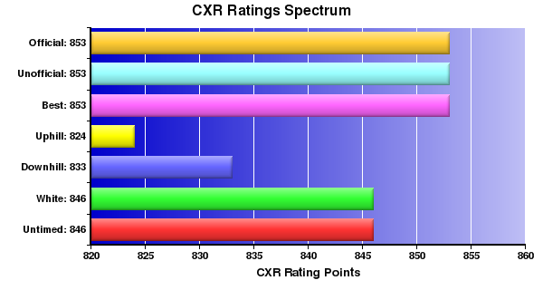 CXR Chess Ratings Spectrum Bar Chart for Player Mason S