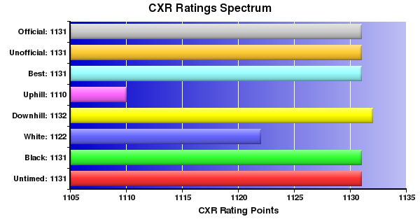 CXR Chess Ratings Spectrum Bar Chart for Player Owen G