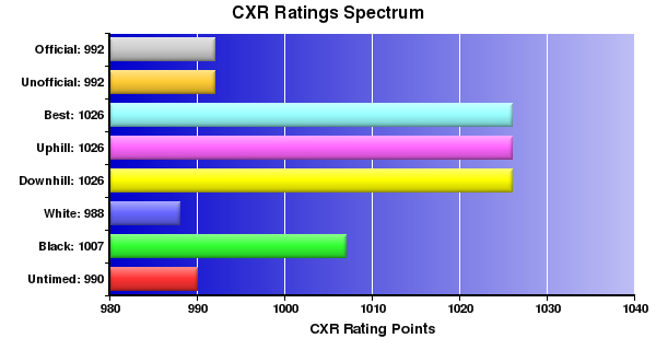 CXR Chess Ratings Spectrum Bar Chart for Player Burt  H