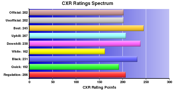 CXR Chess Ratings Spectrum Bar Chart for Player Gray Strickland
