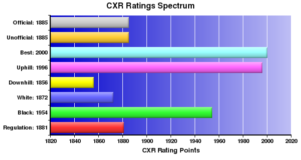 CXR Chess Ratings Spectrum Bar Chart for Player Wayne Coppin