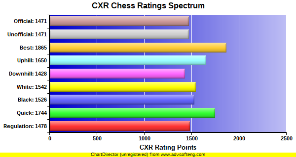 CXR Chess Ratings Spectrum Bar Chart for Player Dave  Gordon