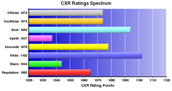CXR Chess Ratings Spectrum Bar Chart for Player William Florence