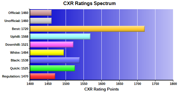 CXR Chess Ratings Spectrum Bar Chart for Player Harry  Jordan
