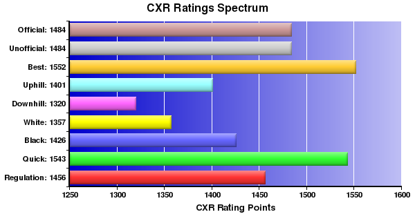 CXR Chess Ratings Spectrum Bar Chart for Player David Chan