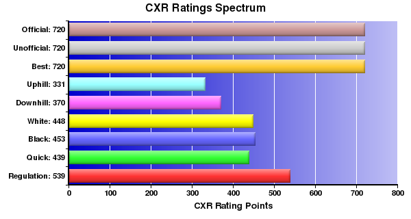 CXR Chess Ratings Spectrum Bar Chart for Player Trinity Santos