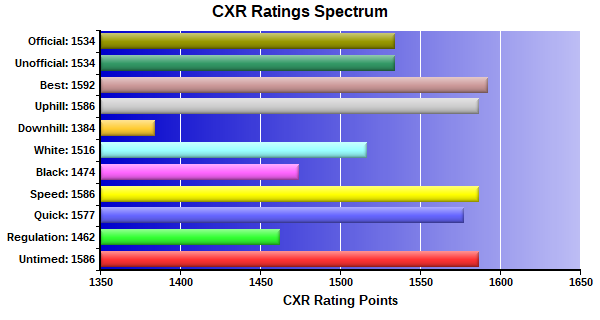 CXR Chess Ratings Spectrum Bar Chart for Player Zile Cao