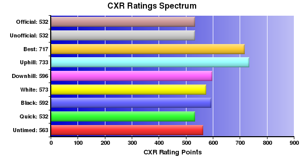 CXR Chess Ratings Spectrum Bar Chart for Player R Groulx