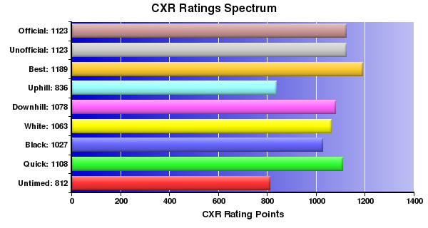 CXR Chess Ratings Spectrum Bar Chart for Player S Guet-McCreight