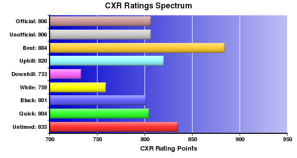 CXR Chess Ratings Spectrum Bar Chart for Player C Hall