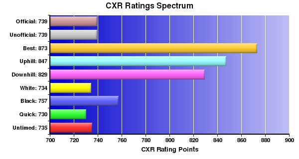 CXR Chess Ratings Spectrum Bar Chart for Player M Longo