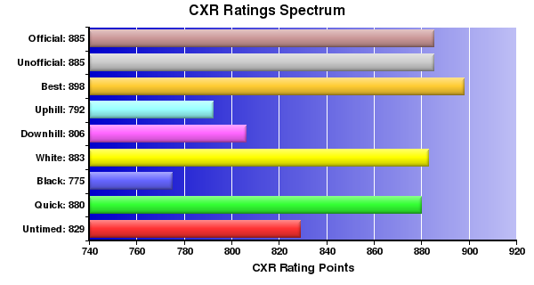 CXR Chess Ratings Spectrum Bar Chart for Player R Mar