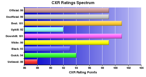 CXR Chess Ratings Spectrum Bar Chart for Player A Santos