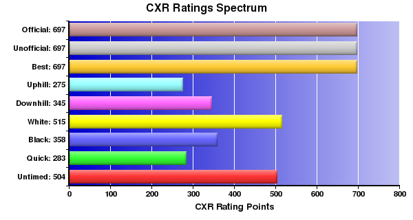 CXR Chess Ratings Spectrum Bar Chart for Player G Pelletier