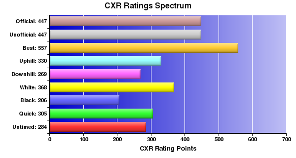 CXR Chess Ratings Spectrum Bar Chart for Player T Pelletier