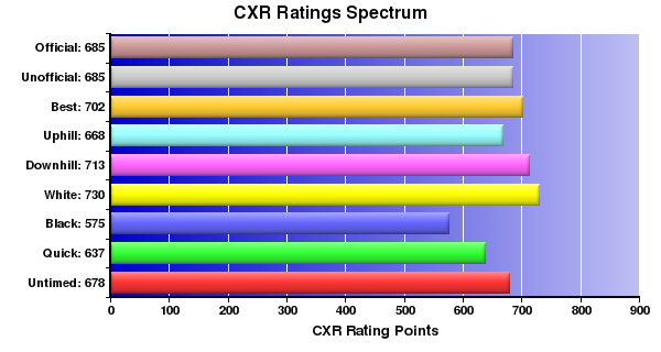 CXR Chess Ratings Spectrum Bar Chart for Player B Verstrate