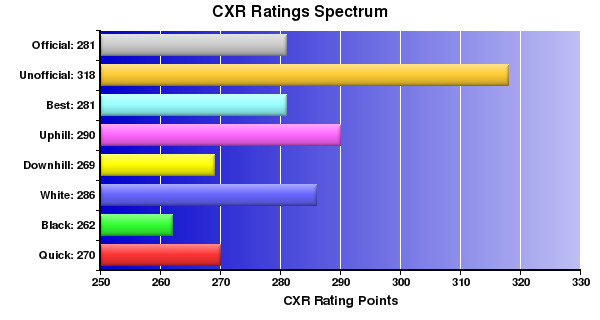 CXR Chess Ratings Spectrum Bar Chart for Player H White