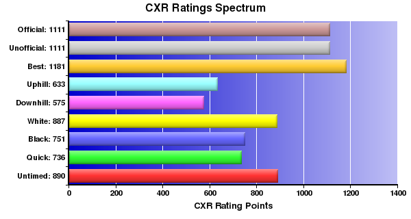 CXR Chess Ratings Spectrum Bar Chart for Player L Gagnon