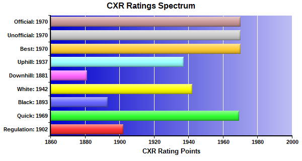CXR Chess Ratings Spectrum Bar Chart for Player Paulo Santanna