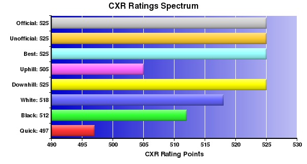 CXR Chess Ratings Spectrum Bar Chart for Player Chase Kliewer