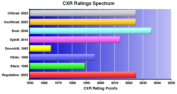 CXR Chess Ratings Spectrum Bar Chart for Player David Itkin