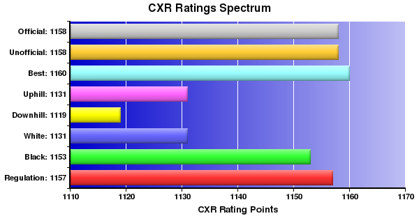 CXR Chess Ratings Spectrum Bar Chart for Player Gleb Gariaev