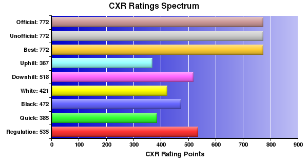 CXR Chess Ratings Spectrum Bar Chart for Player Angela Cheng