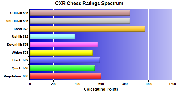CXR Chess Ratings Spectrum Bar Chart for Player Charles Moore-III