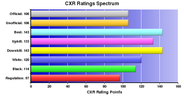 CXR Chess Ratings Spectrum Bar Chart for Player Austin Fogle