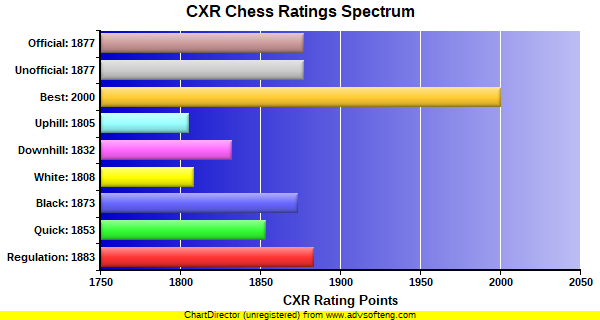 CXR Chess Ratings Spectrum Bar Chart for Player Azroy Kandan